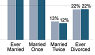 The majority of adults have been married